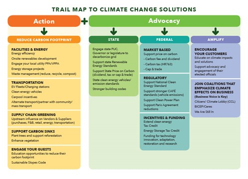 climate solutions trail map